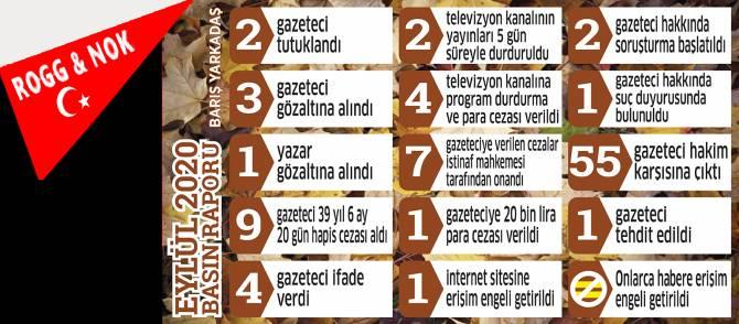 Barış Yarkadaş: Gazeteciler Eylül'ü adliyelerde geçirdi: 55 gazeteci hakim karşısına çıktı